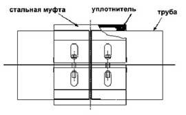 Механическое соединение